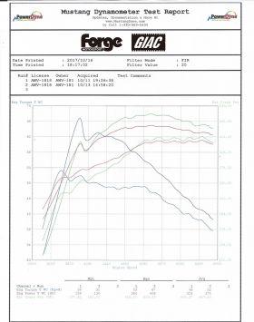 Ladeluftkühler BMW M3 / M4 - F80 / F82